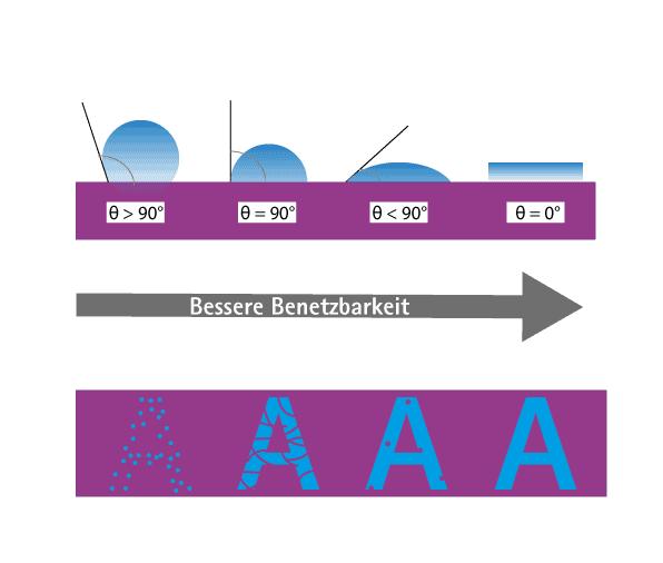 Zusammenspiel von Oberflächenenergie, Druckfarbe und Plasma