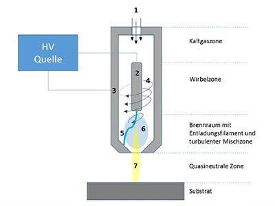Akkurate Oberflächenbehandlung von Baugruppen mit Plasmatechnologie