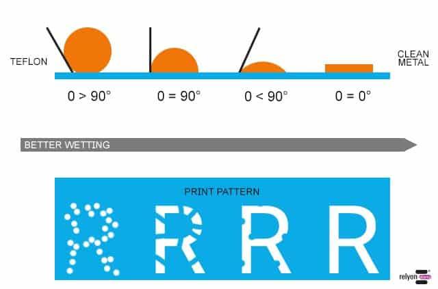 Optimierte Oberflächenbenetzung für Druck und Beschichtung