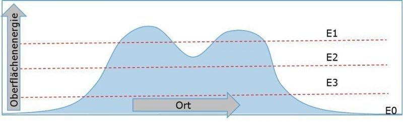 Schematische Darstellung der Oberflächenenergie in einer Dimension. Exemplarisch sind drei Schnitte bei unterschiedlichen Energien E1, E2, E3 angedeutet.
