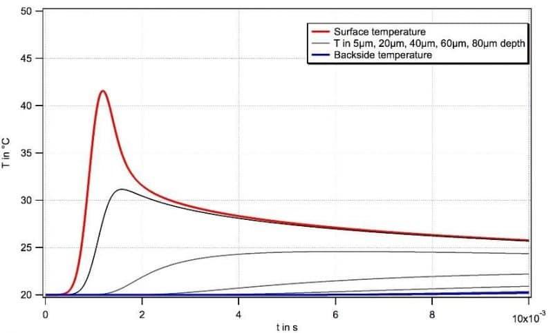 Wärmeentfaltung während einer sanften Plasmabehandlung, simuliert mit Relyon Plasma Software.