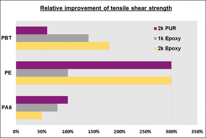 Relative Erhöhung der Zugscherfestigkeit nach einer kurzen Plasmabehandlung mit trockener Druckluft bei Atmosphärendruck für das Verkleben von Kunststoffen