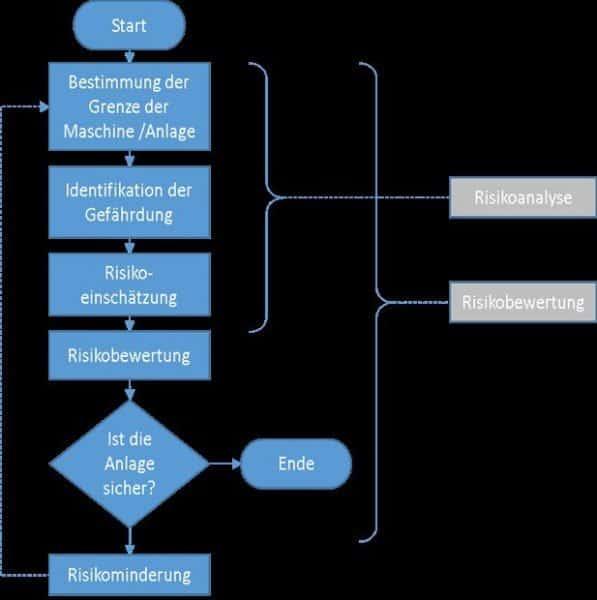Funktionale Sicherheit: Flussdiagramm zur Risikoabschätzung