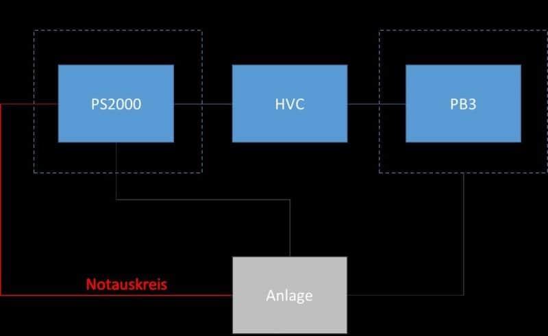Blockdiagramm der Hochspannungsquelle (PS2000), die über ein Hochspannungskabel (HVC) an einen Plasmaerzeuger (PB3) angeschlossen ist.