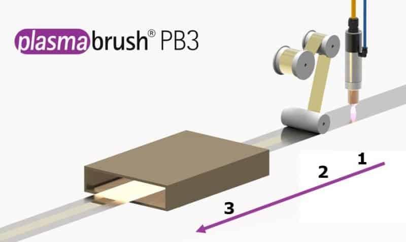 Schematische Darstellung des Walzplattierens eines bimetallischen Streifens. Reduktion und Reinigung der Oberfläche mit Formiergasmischung (1), Kompression der Endlosbänder (2) und thermische Diffusionsfügung.)
