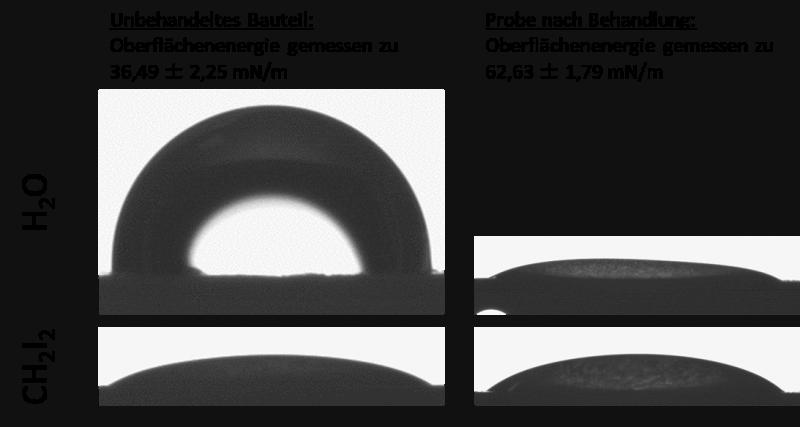 Bestimmung der Oberflächenenergie eines Bauteils aus Polyphenylensulfid (PPS) vor und nach der Plasmabehandlung