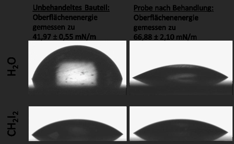 Bestimmung der Oberflächenenergie eines Bauteils aus Federstahl vor und nach der Plasmabehandlung