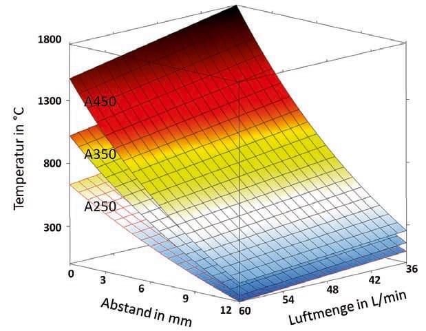 Temperaturen in Abhängigkeit vom Düsenaufsatz