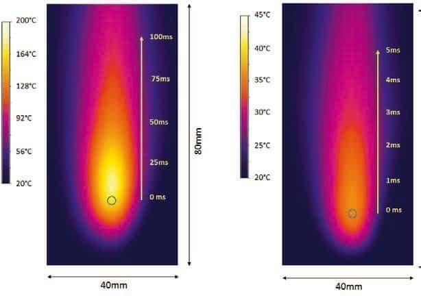Dynamische Antwortfunktion unter Plasmastrahl