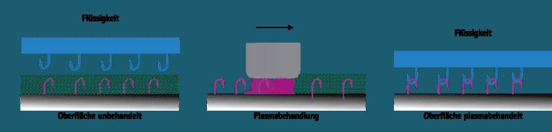 Feinreinigung und Plasmareinigung