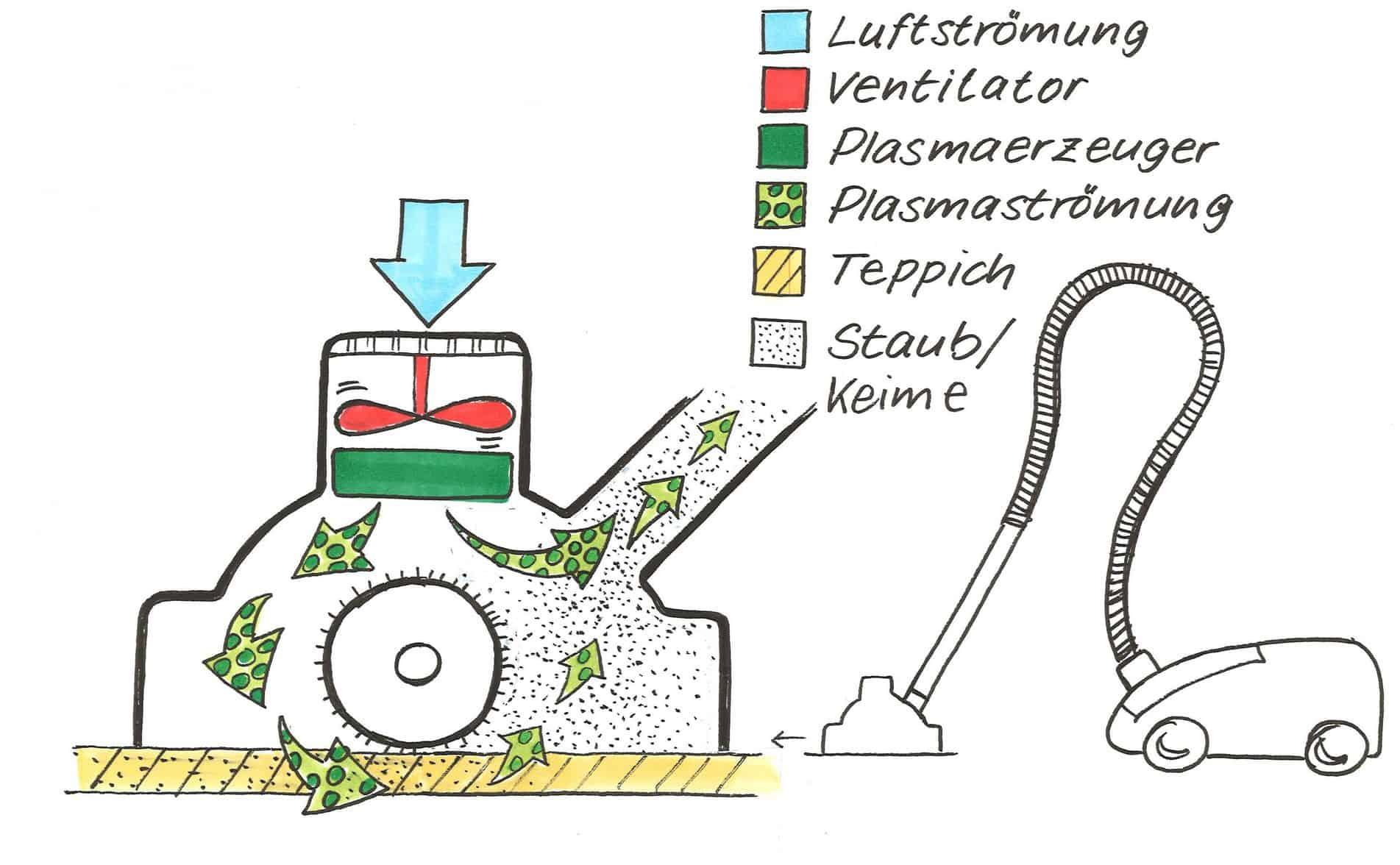 Staubsauger für Flächenreinigung mit Plasmatechnologie