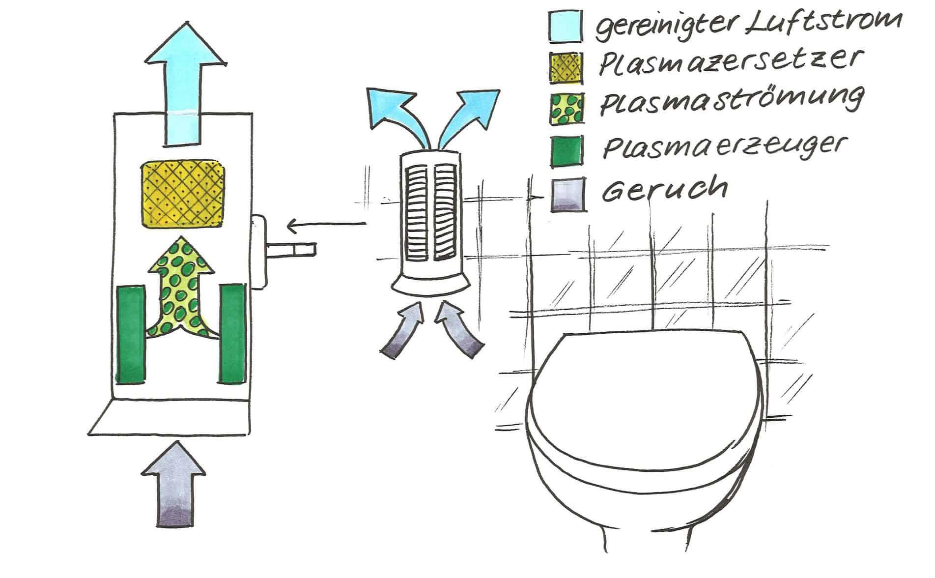 Luftreiniger mit Plasmatechnologie für reine und saubere Luft