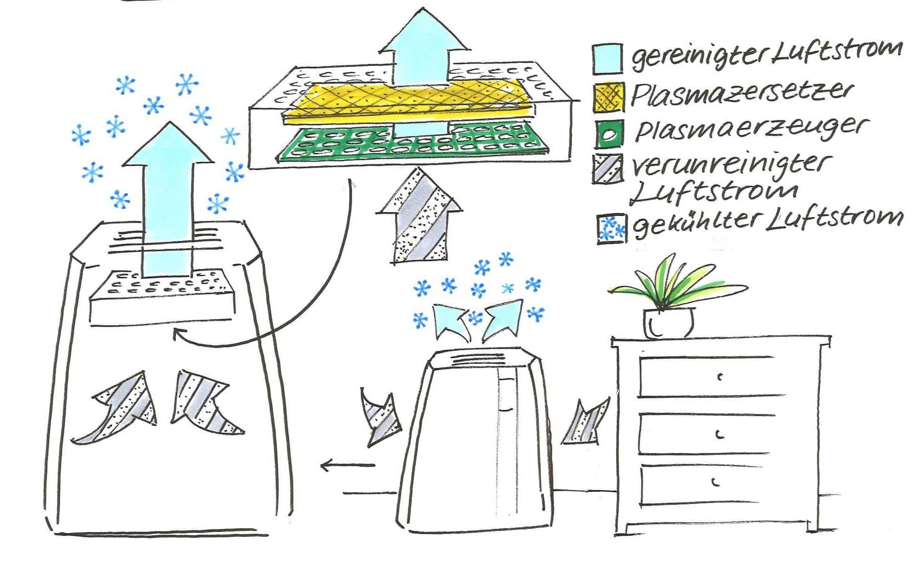 Filtermodul mit Plasmatechnologie