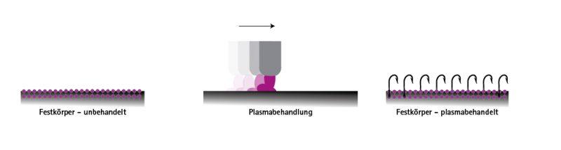 Vorbehandlungsanlagen gewährleisten effiziente Oberflächenreinigung & Oberflächenaktivierung unterschiedlicher Werkstoffe wie Kunststoff, Glas, Metall und viele mehr. Oberflächenvorbehandlung durch Plasmaaktivierung.