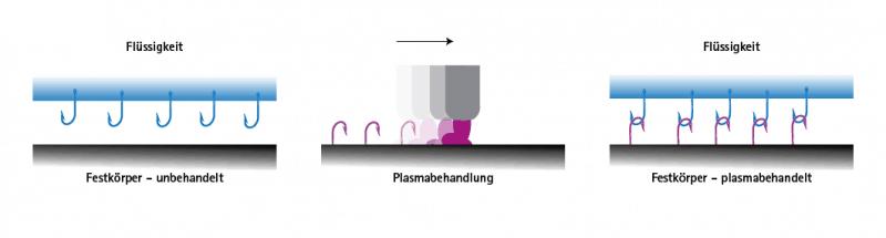 Oberflächenbehandlung mit Plasma für eine bessere Benetzbarkeit