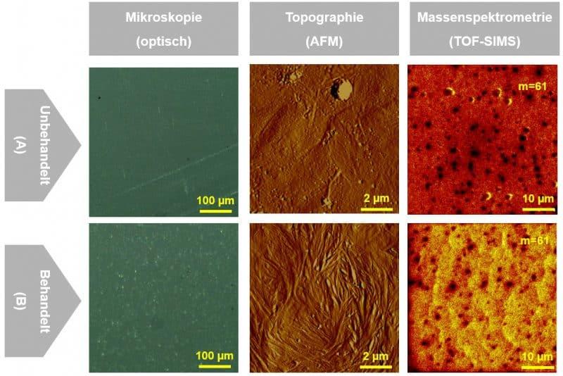 Nach Plasmabehandlung steigt die Intensität der für POM charakteristischen Massesignale und die als Verunreinigung interpretierten Signale gehen deutlich zurück.