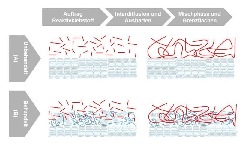 Optimierte Verschränkung der polymeren Ketten des Klebstoffes mit den polymeren Ketten des Substrates.