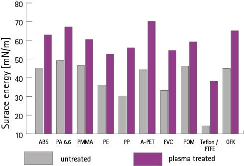 Improved wettability by plasma treatment