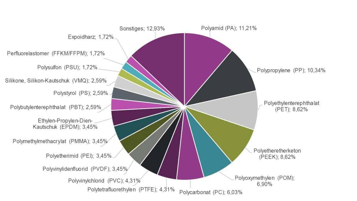 Welche Materialien und Kunststoffe werden mit dem piezobrush PZ2 behandelt?