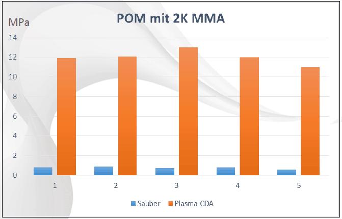 Testreihe Verkleben von POM mithilfe von Plasmatechnologie