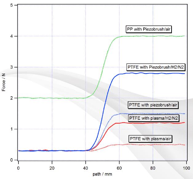 Oberflächenenergie von PTFE vor uns nach der Behandlung mit Plasma