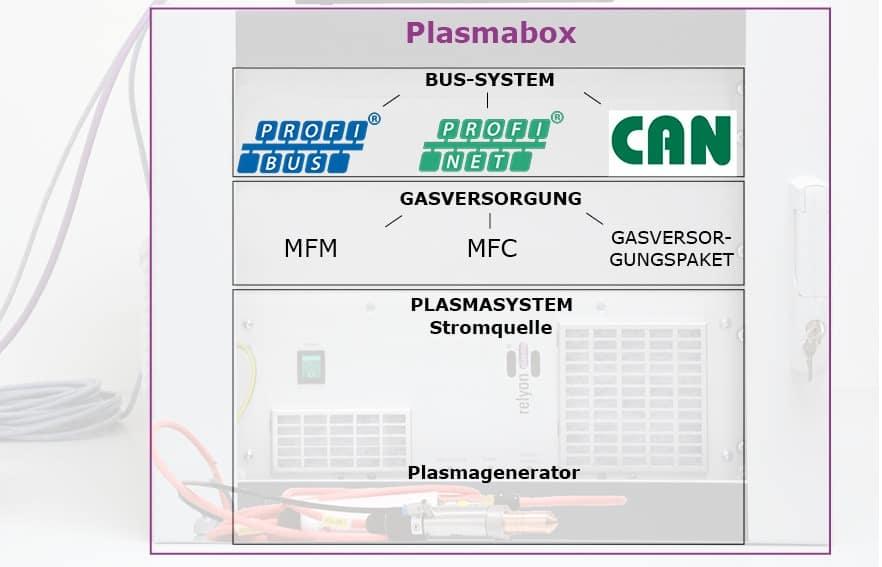 Übersicht über die Modularität der plasmabox
