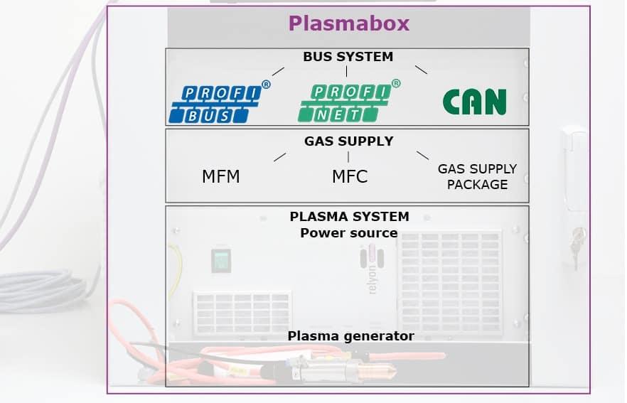 plasmabox modularity
