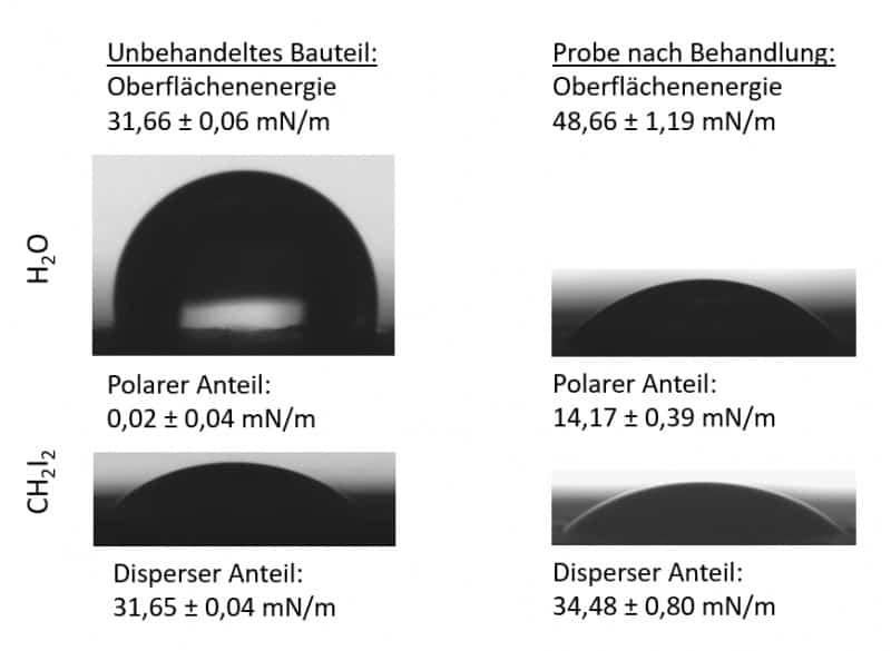 Ethylen-Propylen-Dien-Kautschuk (EPDM) Behandlung mit Plasma