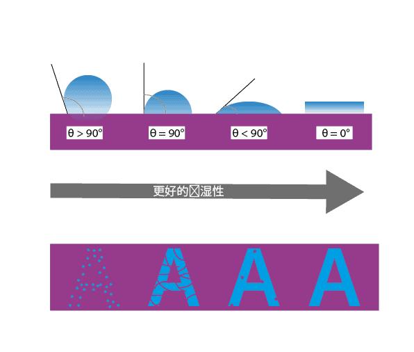 下图形象地展示了材料表面能、印刷质量以及等离子体处理三者之间的关系。图片上方是施加到材料表面的油墨液滴,而下方则是相对应的印刷质量。