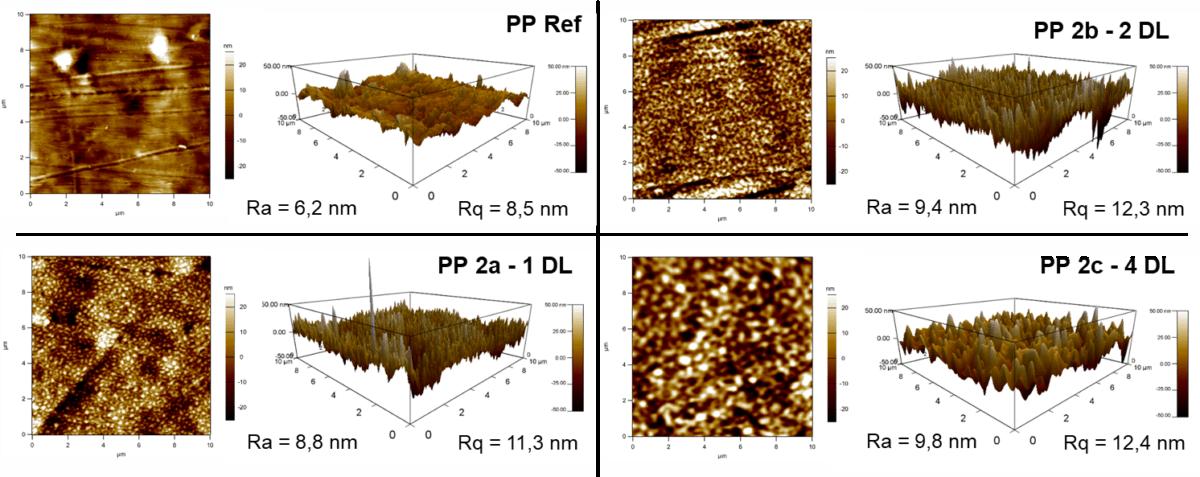 Rasterkraftmikroskop Messung nach der Behandlung von PP mit dem piezobrush PZ3