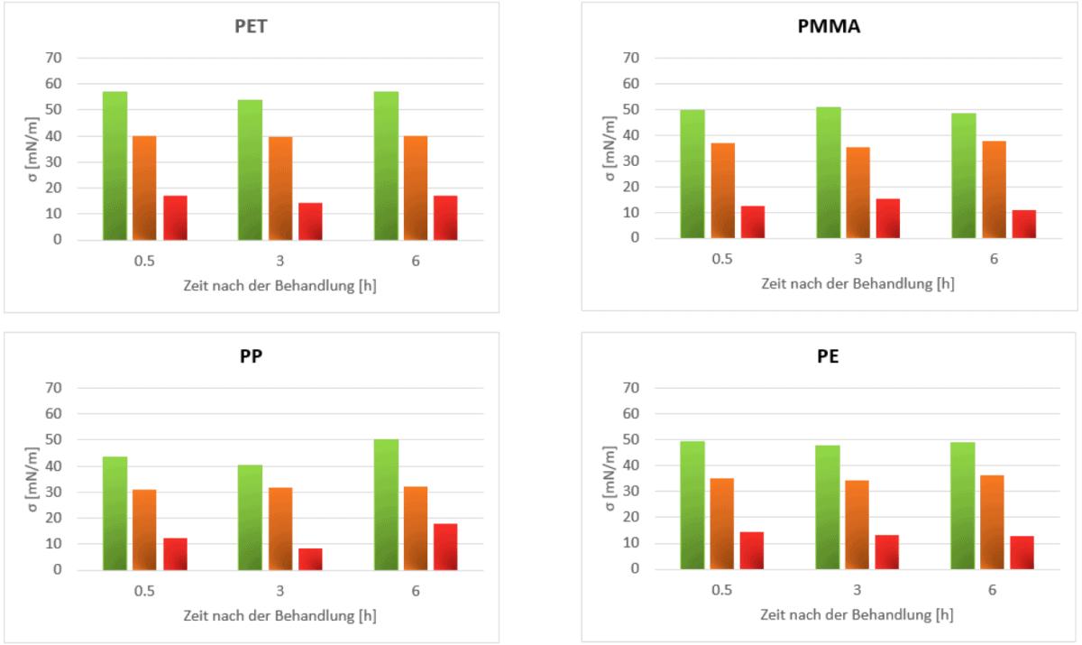 Abb. 6: Freie Oberflächenenergie von PET, PMMA, PP und PE in Abhängigkeit von der Zeit nach der Behandlung. Gezeigt werden die totale freie Oberflächenenergie (grün) sowie deren dispersive (orange) und polare (rot) Komponenten.