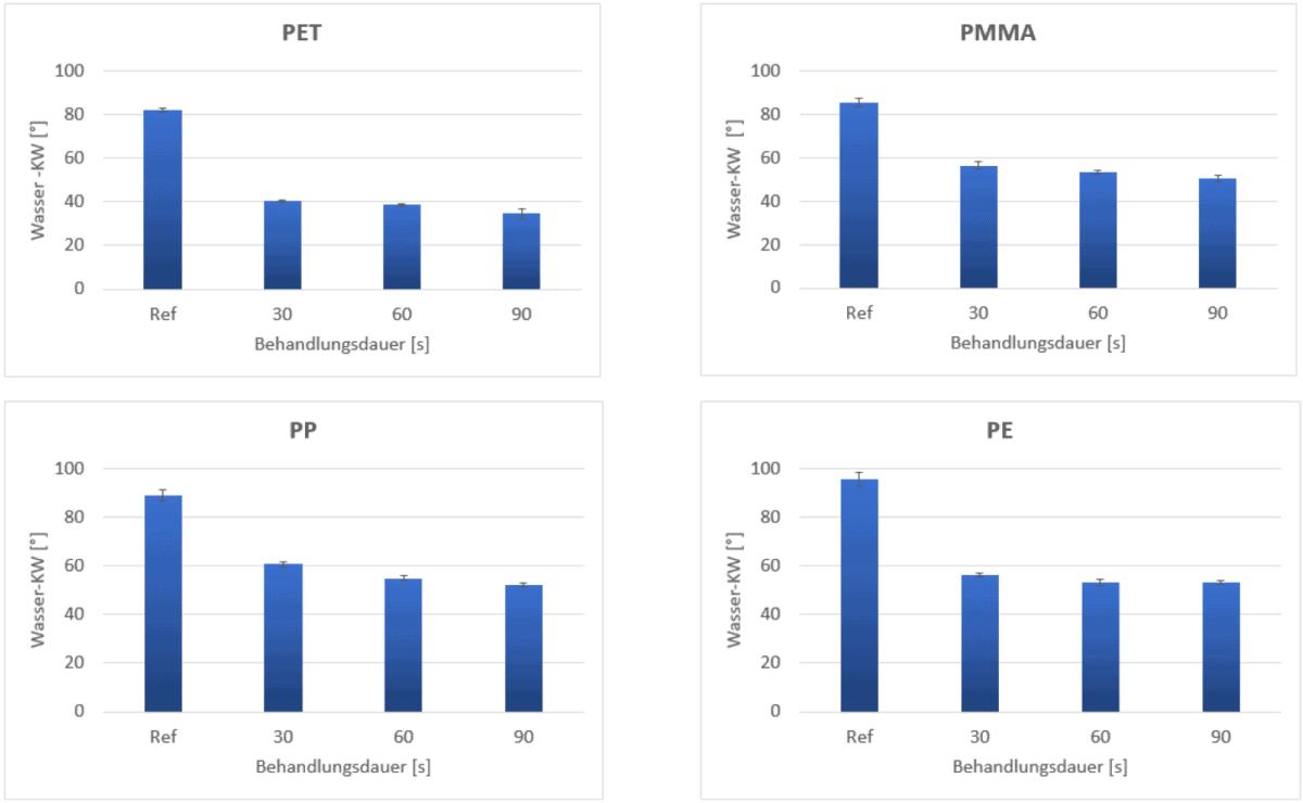 Vorbehandlung von Kunststofffolien: Kontaktwinkel von Wasser auf PET, PMMA, PP und PE gemessen unmittelbar nach der Behandlung mit dem piezobrush® PZ3, verglichen mit der unbehandelten Referenz. Die Behandlungsdauer wurde variiert (30, 60 und 90 s).