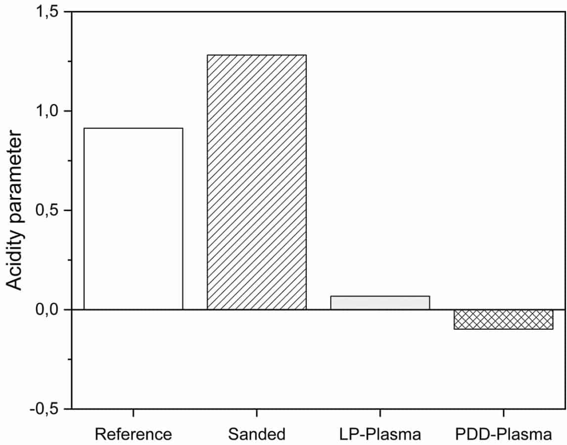 Abb. 4: Aciditätsparameter der verschiedenen Vorbehandlungen im Vergleich zur unbehandelten PEEK-Folie