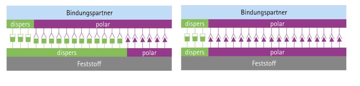 Funktionalisierung der Oberfläche: Links ohne Plasmabehandlung - Rechts nach der Plasmabehandlung