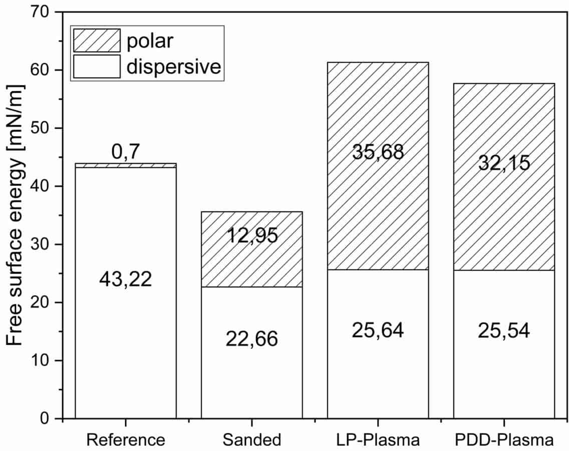 Abb. 3: Oberflächenenergie nach Anschleifen, Niederdruck- und piezobrush® PZ3-Plasmabehandlung im Vergleich zur unbehandelten PEEK-Folie.