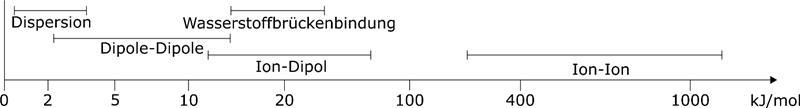 Polare Wechselwirkungen sind starke und langreichweitige Wechselwirkungen zwischen Molekülen, die auf elektrostatischer Anziehung basieren.