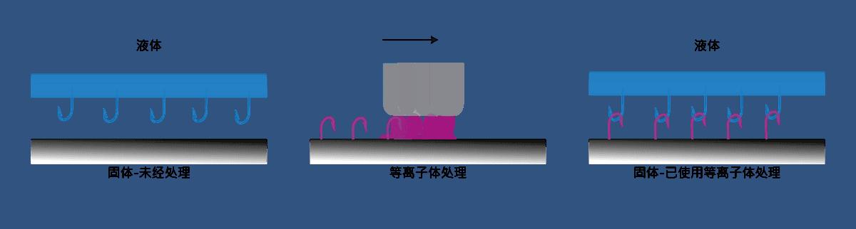 在后期处理如键合或印刷之前的表面的等离子体活化