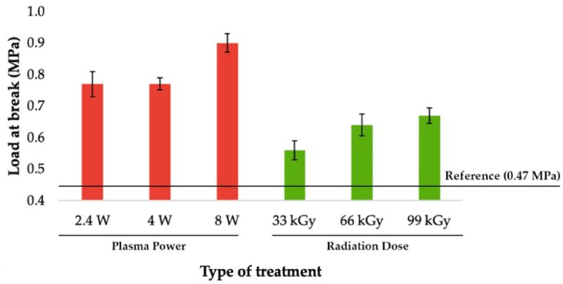 Belastbarkeit von Klebeverbindungen für Zweikomponenten-Acrylatklebstoff (abhängig von der Leistung des Atmosphärendruckplasma und Strahlendosis).