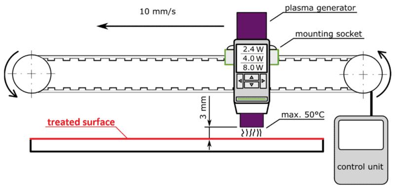Aufbau der Behandlung mit Atmosphärendruckplasma.