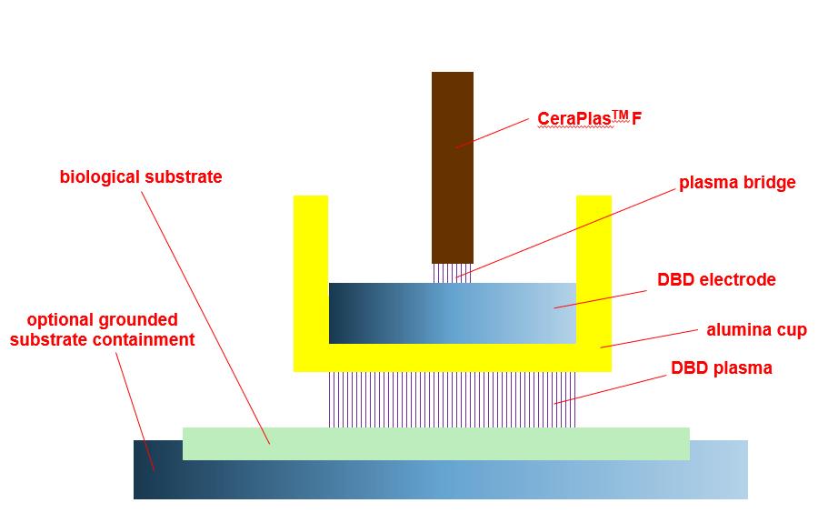 Figure 7: Operation principle of the FE-DBD nozzle.