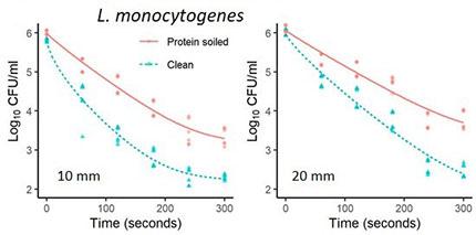 Inaktivierung von lebensmittelbedingten Krankheitserregern Listeria Monocytogenes auf Edelstahl