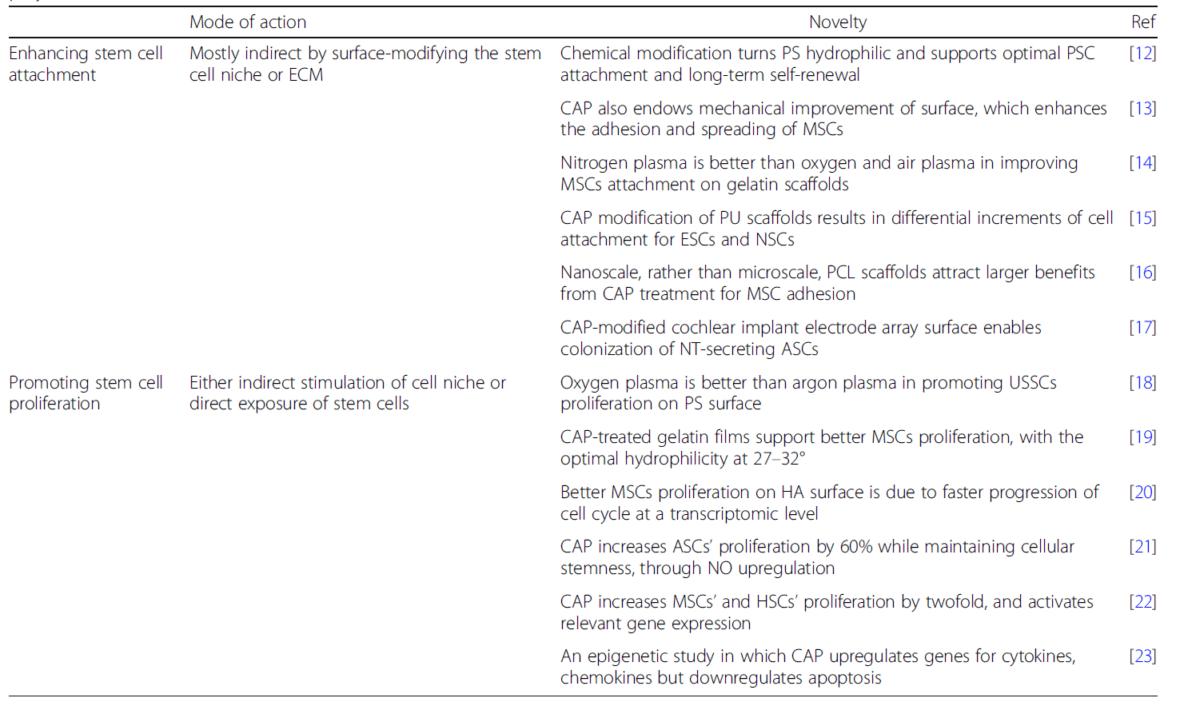 Table 2 Enhancing stem cell attachment and promoting stem cell proliferation using CAP. (ASCs adipose-derived stem cells, ECM extracellular matrix, ESCs embryonic stem cells, HA hydroxyapatite, HSCs haematopoietic stem cells, MSCs mesenchymal stem cells, NO nitric oxide, NSCs neural stem cells, NT neurotrophin, PCL polycaprolactone, PS polystyrene, PSCs pluripotent stem cells, PU polyurethane, USSCs unrestricted somatic stem cells)